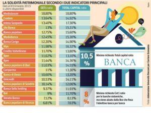 qual e la banca più sicura