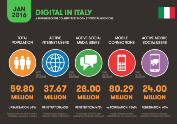 Italiani e Internet 2