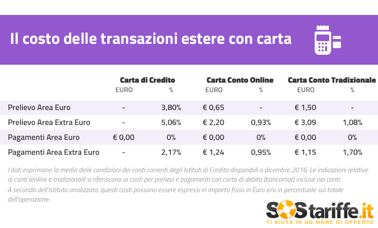 Costo transazioni estero carte 2016_SosTariffe