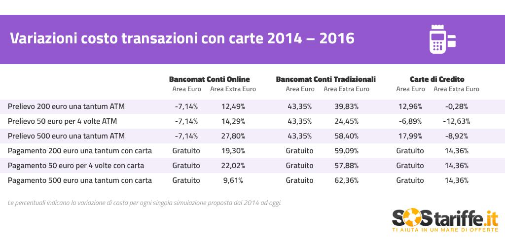 Costo transazioni estero carte variazioni 2014 2016_SosTariffe