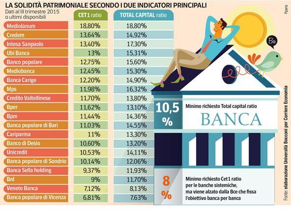 Dimissioni Renzi? La Borsa passa addirittura in verde, MPS positiva