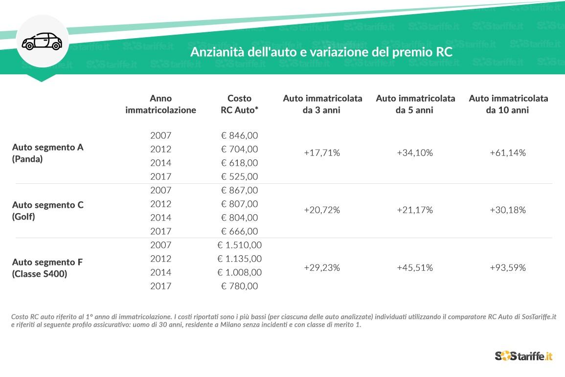 alta moda boutique outlet selezione migliore Assicurazione auto: i costi aumentano in base all'anno di ...