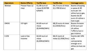 Le migliori tariffe luce e gas di novembre 2019