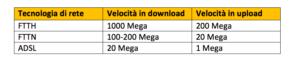 Velocità di connessione offerta Fastweb Casa