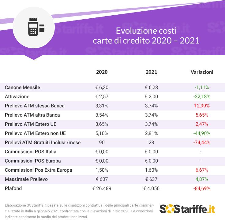 Evoluzione costi carte di credito 2020 – 2021 (1)
